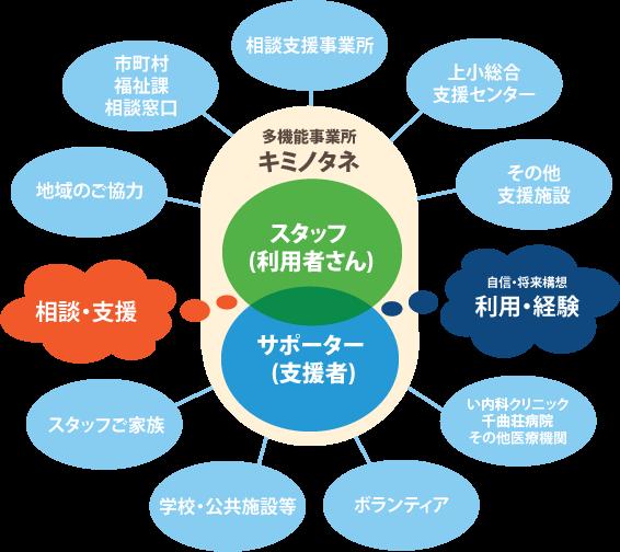 連携・協力・相談の相関図